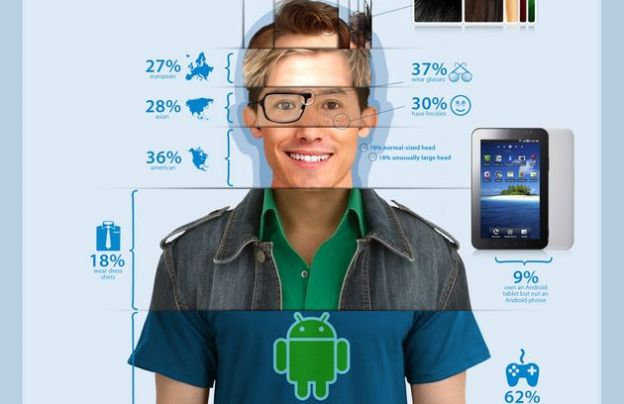 android tablet smartphone infografica