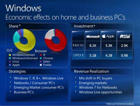 Ballmer mercato Microsoft