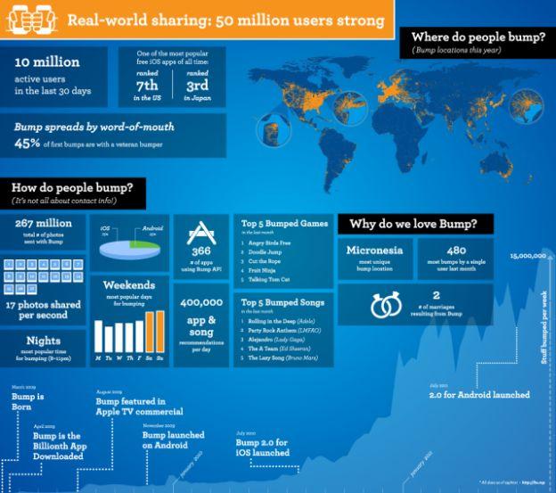 bump infographica