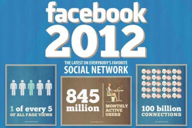 facebook 2012 infografica