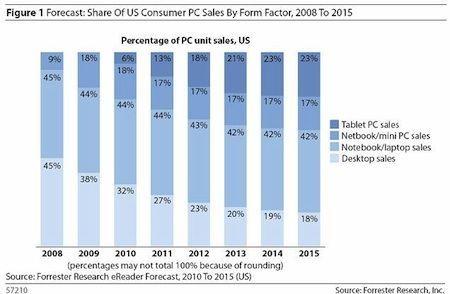 Secondo uno studio, nel 2012 i tablet supereranno i netbook, e nel 2013 anche i computer desktop
