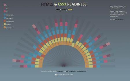 Supporto a HTML5 e CSS3 da parte dei vari browser