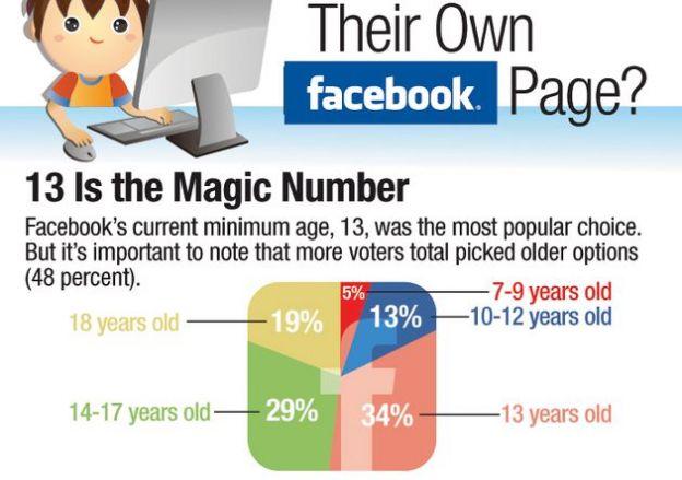 iscriversi facebook eta minima