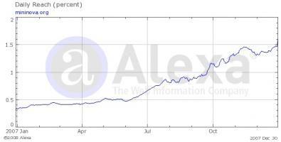 grafico Alexa sul traffico di Mininova