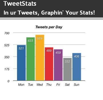 twitter statistiche