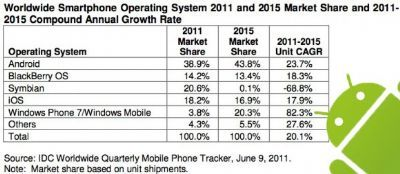 Windows Phone 7 secondo Sistema Operativo nel 2015 (previsione IDC)