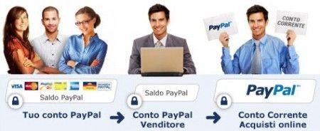 PayPal guida pagamento