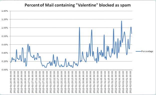 Per San Valentino mail spam quadruplicate, parola di McAfee