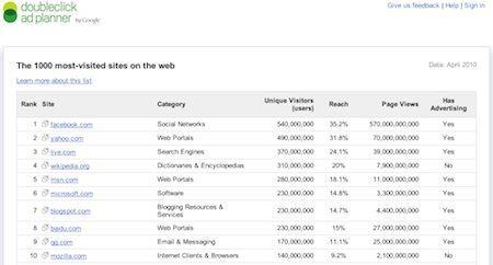 Google: la lista dei 1000 siti più visitati