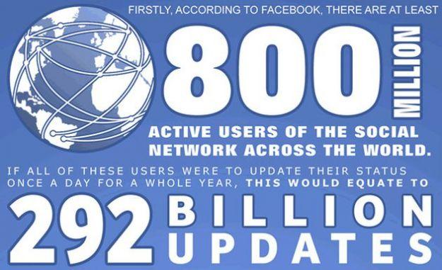 Per stampare gli aggiornamenti di Facebook servono 11,5 miliardi di fogli di carta
