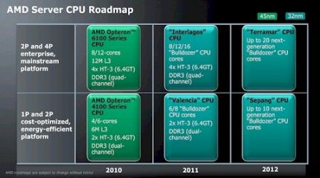 amd opteron 2012 roadmap