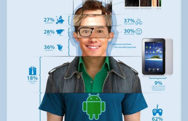 Android su tablet e smartphone: chi sono gli utenti?