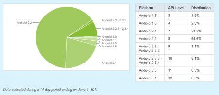 Continua la frammentazione di Google Android e Gingerbread non decolla