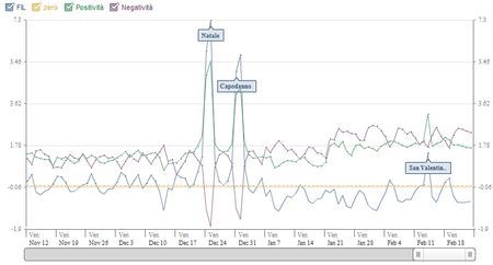 Applicazioni per Facebook: FIL, l'indice di felicità interna