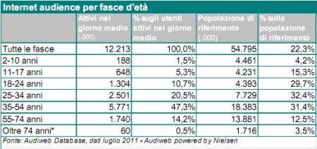 Internet in Italia: una nazione da 26 milioni di naviganti