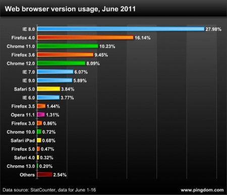 Browser Internet: lo stato dell'arte a Giugno 2011