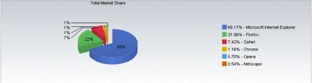 Safari salvo grazie alla beta, IE migliora, Firefox rallenta