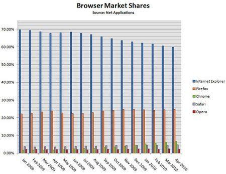 Browser web: tutti salgono, Internet Explorer scende
