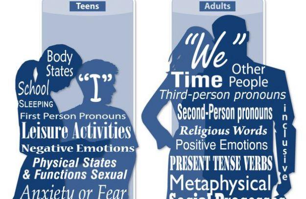 Condividere su Facebook stati d'animo: l'infografica dei nostri sentimenti