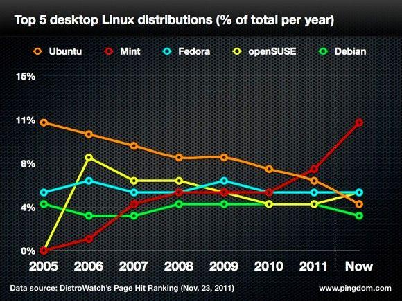 La distro Linux più diffusa non è (più) Ubuntu