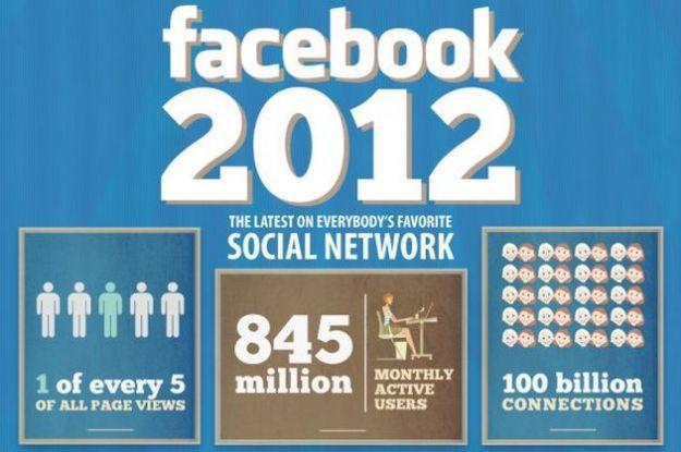 Facebook nel 2012: i primi numeri dall'inizio dell'anno