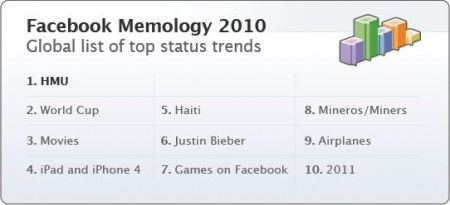facebook top trends 2010