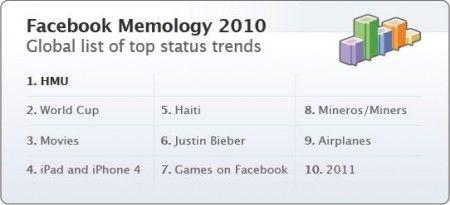 Facebook Top Status Trend 2010: Waka Waka, Farmville e Haiti