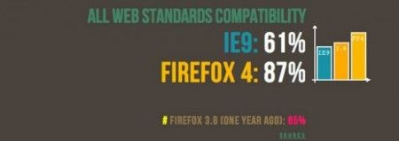 Browser Web: Mozilla confronta Firefox ed Internet Explorer
