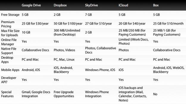 google drive servizi cloud