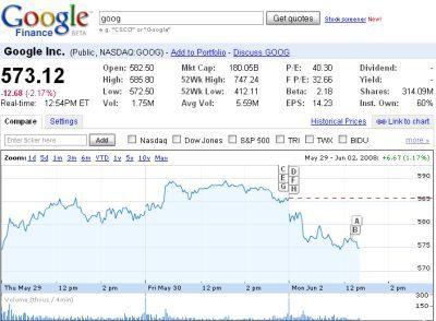 Google yahoo cnbc e il wall street journal offriranno for Borsa giapponese tempo reale