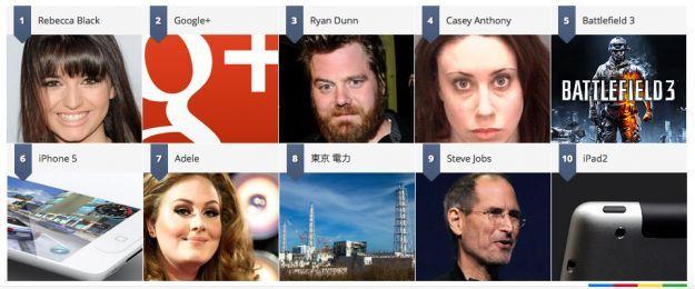 Google e le parole più ricercate nel 2011: ecco la classifica del Google Zeitgeist