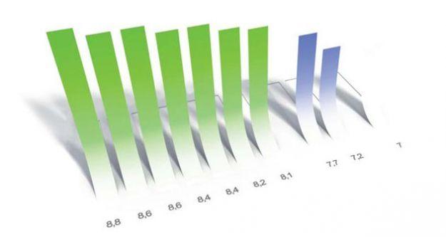 Come creare un grafico su Excel