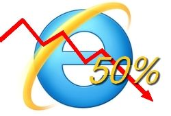 Internet Explorer per la prima volta sotto il 50%