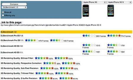 IPhone: Benchmark tra il 3G ed il 3GS
