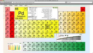 tavola periodica online