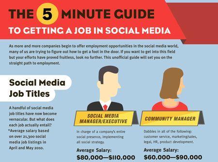 Trovare lavoro online in poco tempo grazie ai social network è possibile?