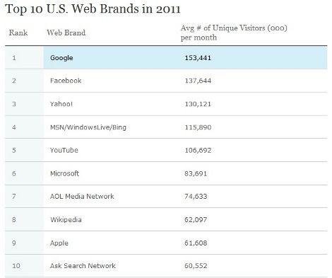 Google e Facebook nei Top Brand 2011 di Nielsen