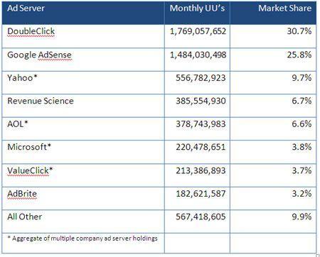 Analisi di mercato pubblicità online