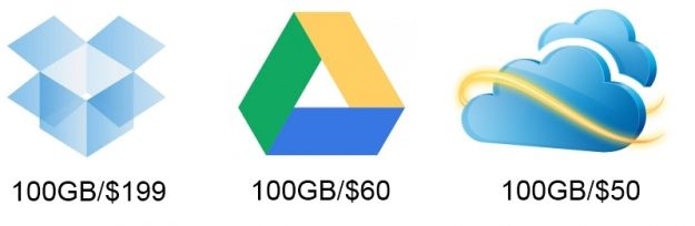 prezzi google drive dropbox skydrive