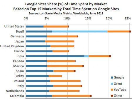 I siti Google occupano il 13% del tempo di navigazione degli italiani