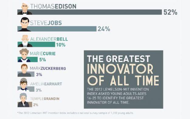Steve Jobs e Mark Zuckerberg tra i più grandi innovatori di sempre