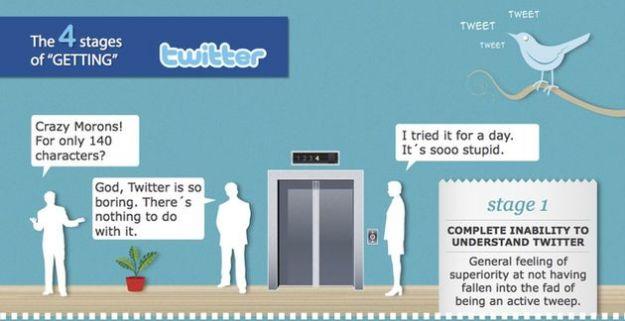 twitter social quattro fasi infografica