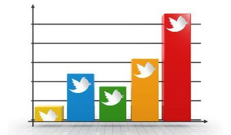 twitter social trends