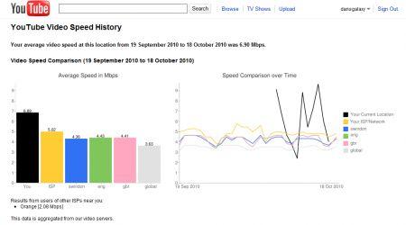Verificare la velocità di YouTube e dello streaming dei video