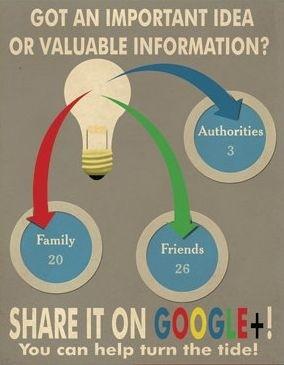 Google Plus e i social network: il manifesto
