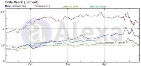 siti torrent: la classifica secondo google trends