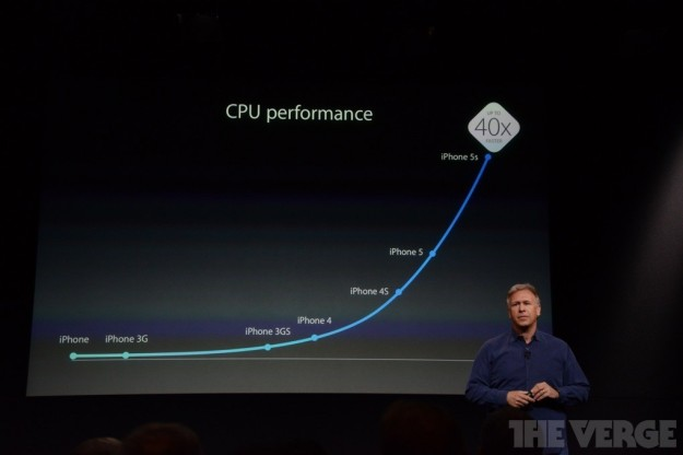 Performances della CPU di iPhone 5S